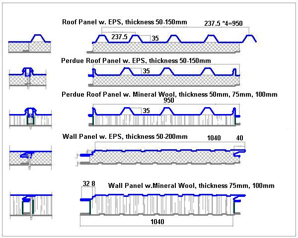 Mineral Wool EPS Polystyrene Sandwich Panel Lines (Roof Walls)Examples of 5 profiles (with hidden bolts) available to be made on 1 Insulated Sandwich Panel Roll-Forming Line
