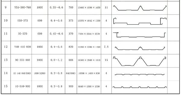 Metal roof sheet profiles